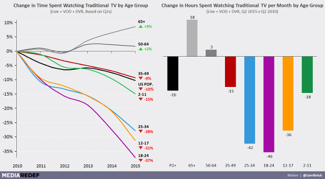 an analysis of television viewing